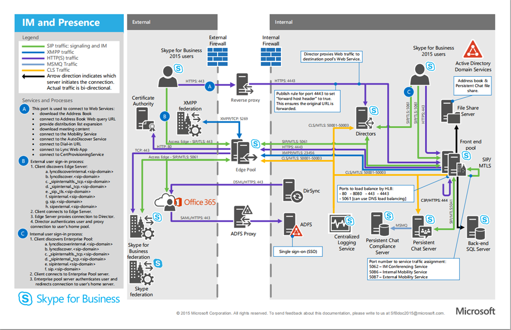 Skype For Business 2015 Protocol Workloads Poster Guy Uc